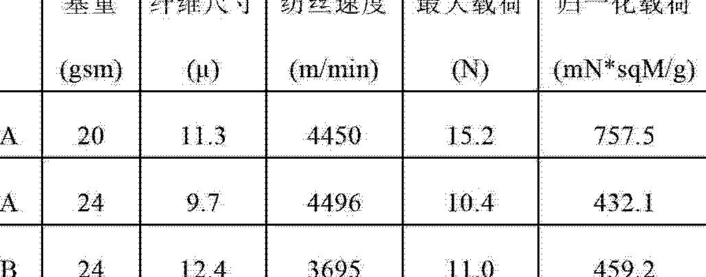 Figure CN102753745AD00712