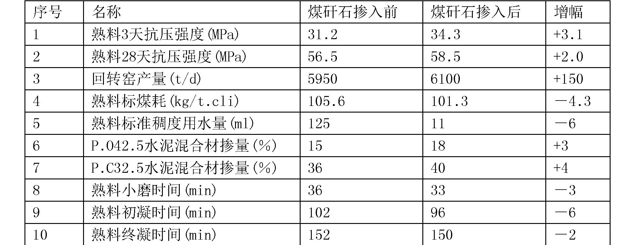 Figure CN106277865BD00072