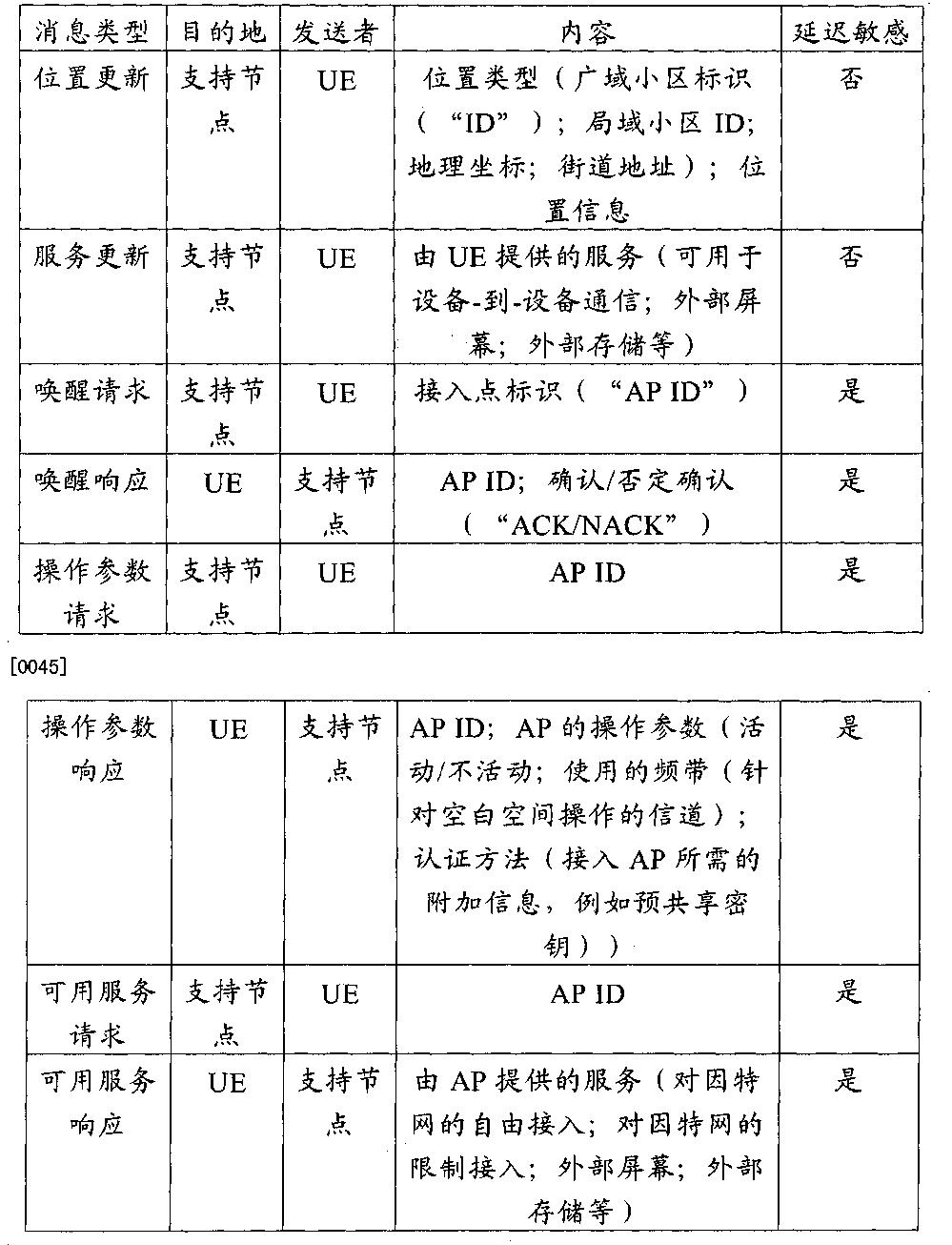 Figure CN102484844BD00131