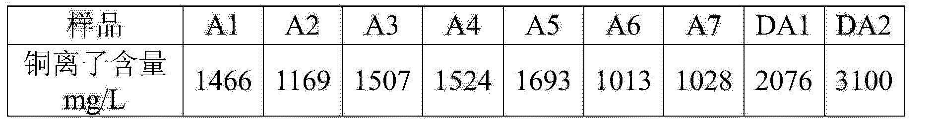 Figure CN103212921BD00121