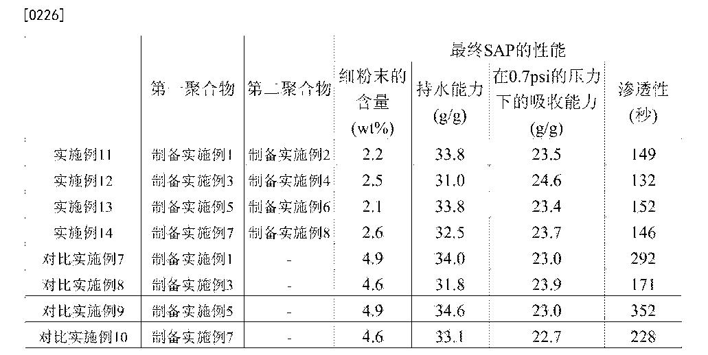 Figure CN104144973BD00201