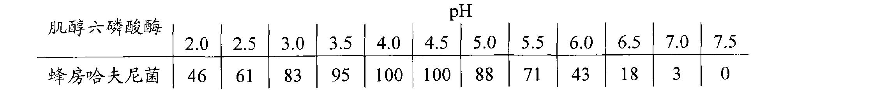 Figure CN101679986BD00371