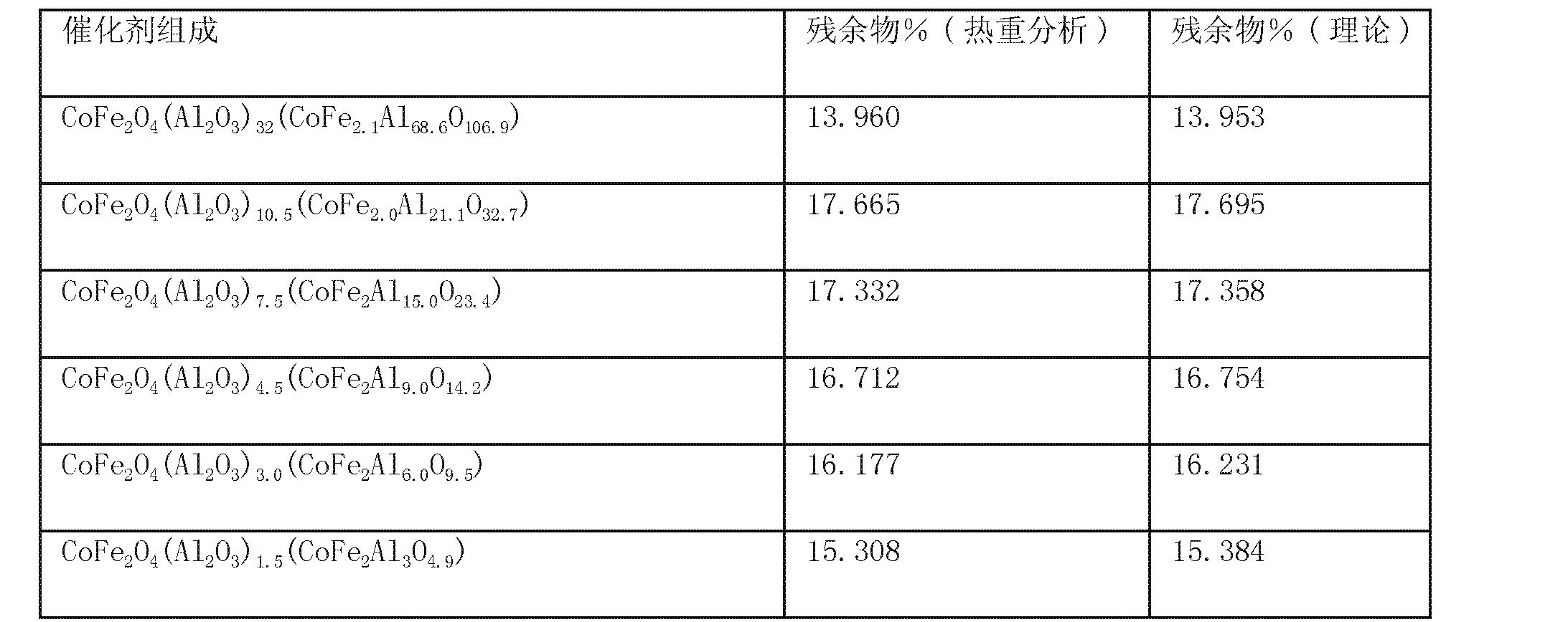 Figure CN101287551BD00082