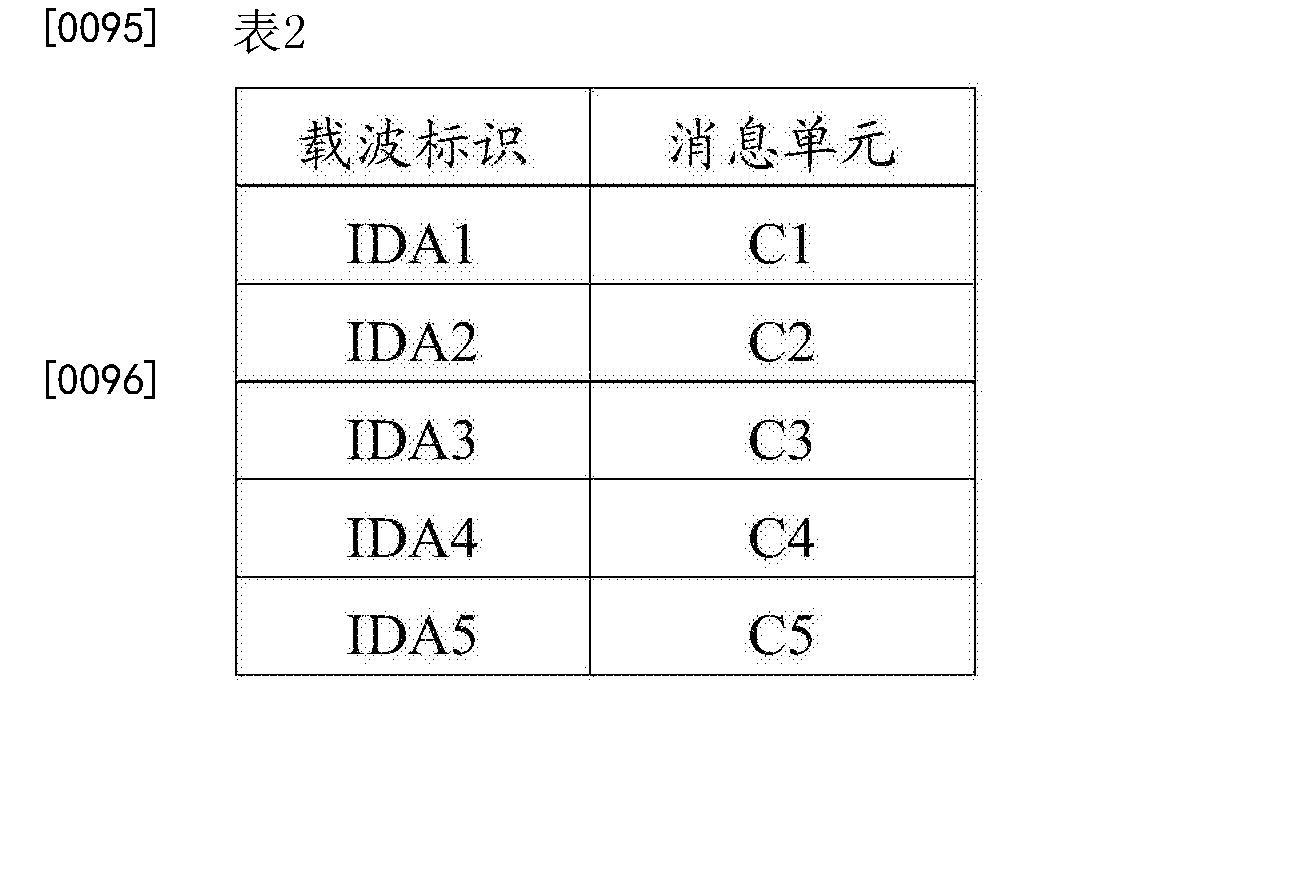 Figure CN106664710AD00092