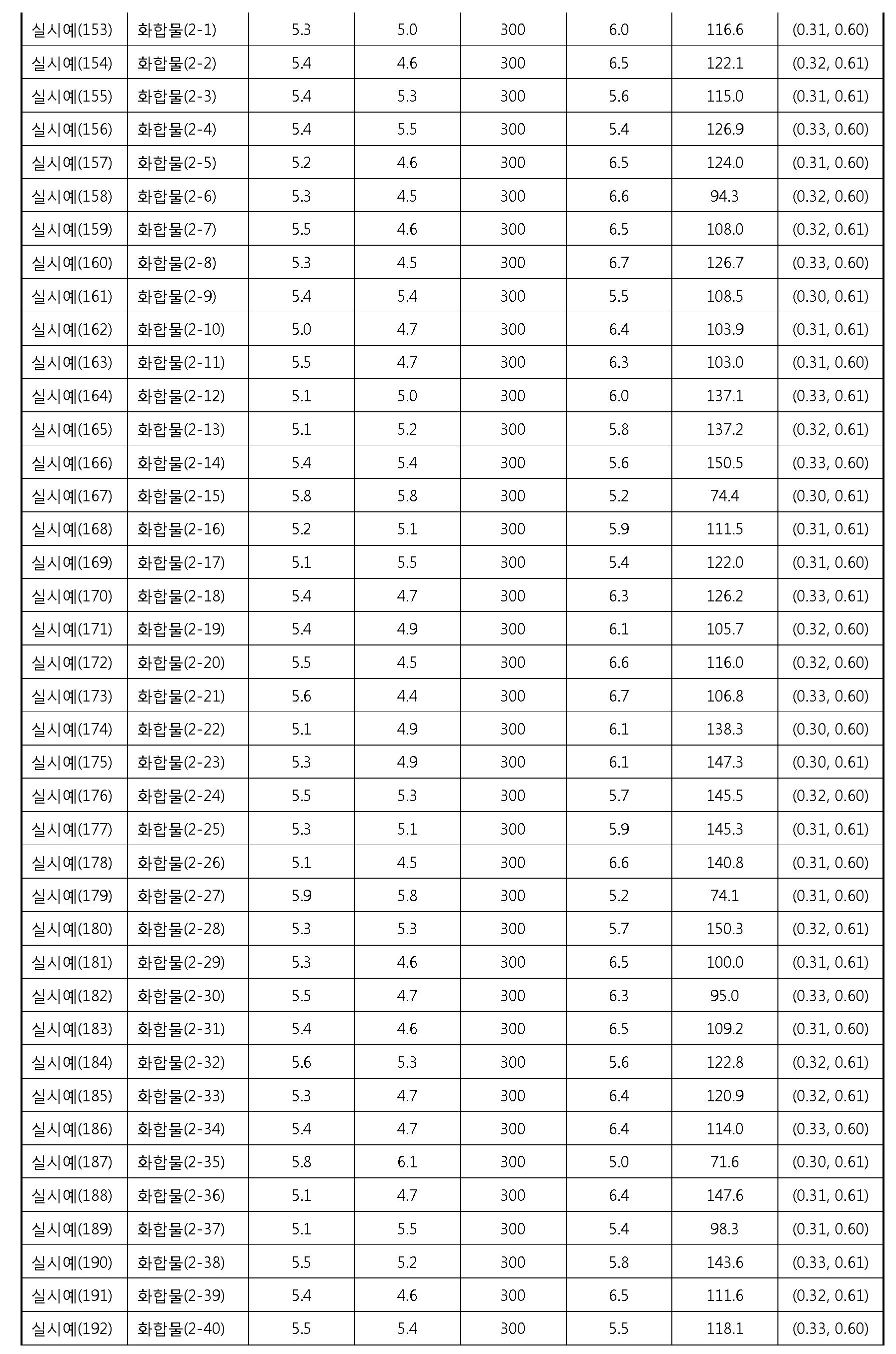 Figure 112012076872254-pat00111