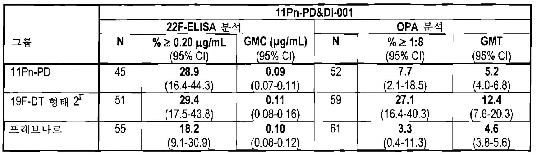 Figure 112008052704976-pct00017
