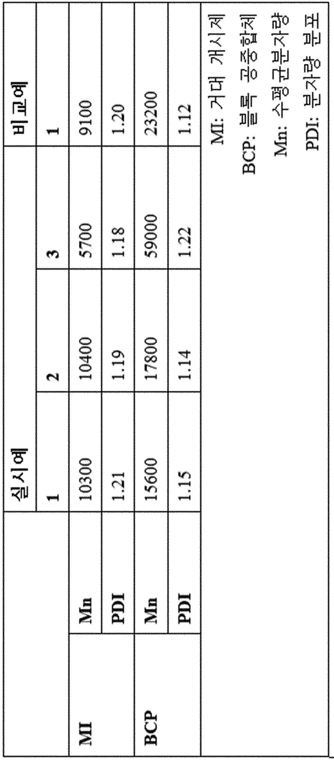 Figure PCTKR2015010327-appb-T000001