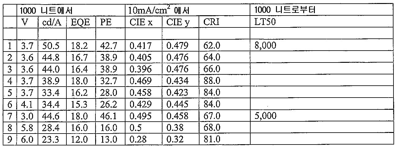 Figure 112011024458841-pct00008