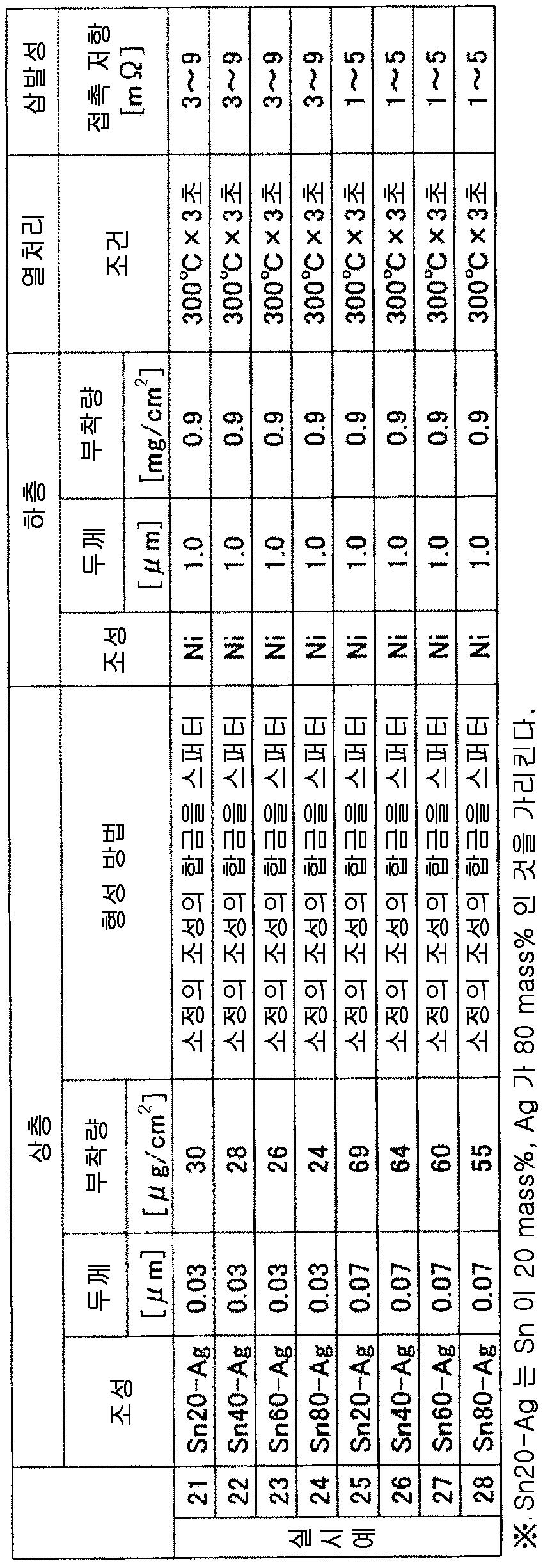 Figure 112014100247711-pct00012
