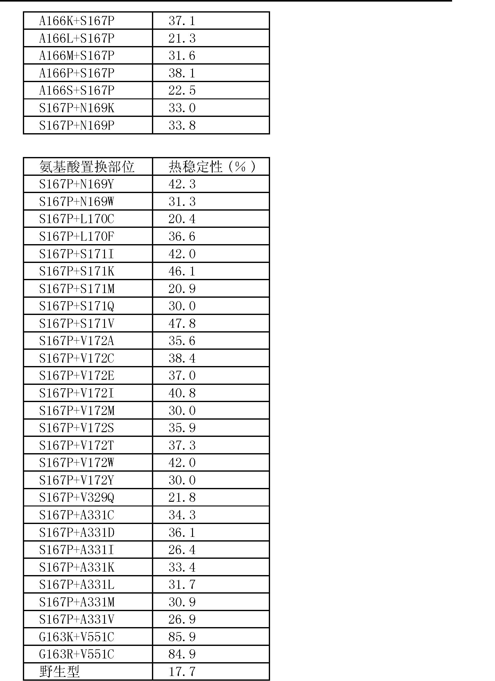 Figure CN101535476BD00231