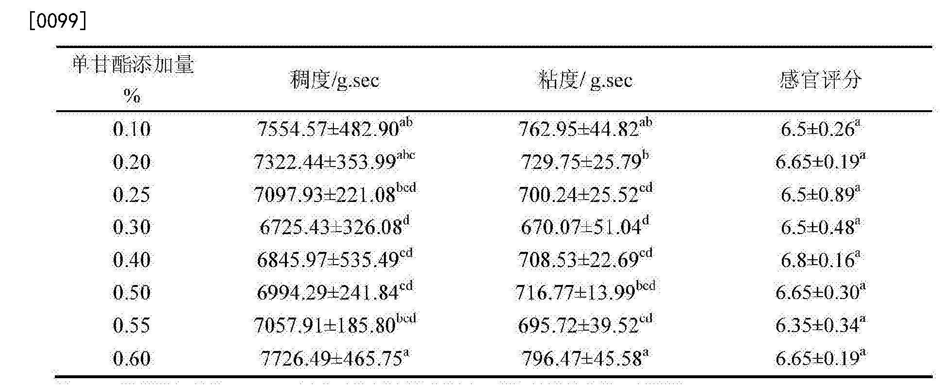Figure CN104757618BD00121