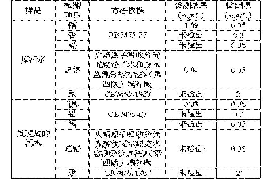 Figure CN103495408BD00081