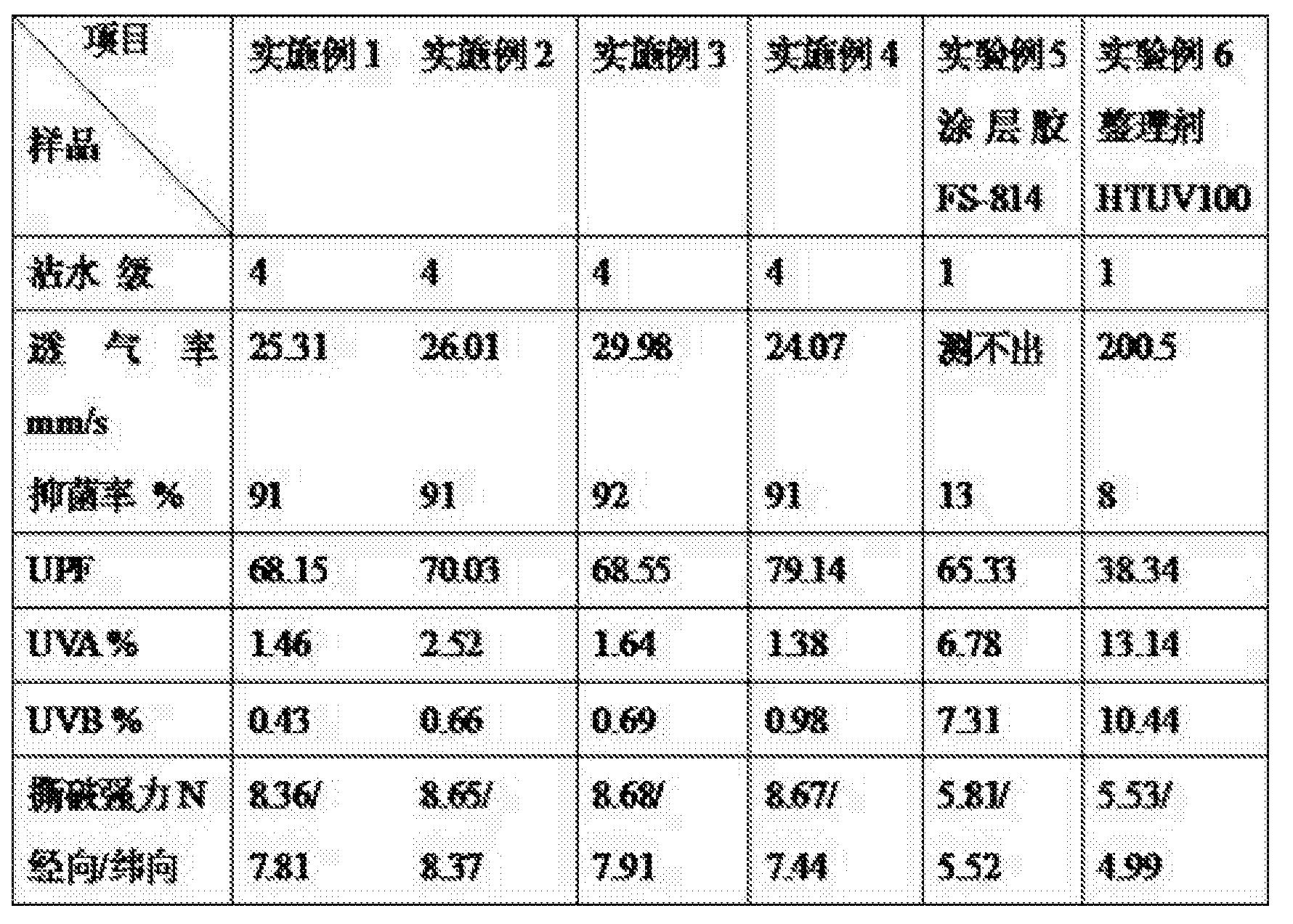 Figure CN104727151BD00101