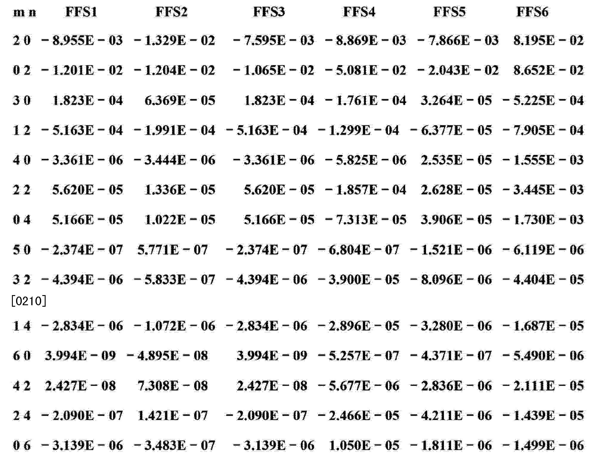 Figure CN103293674AD00241