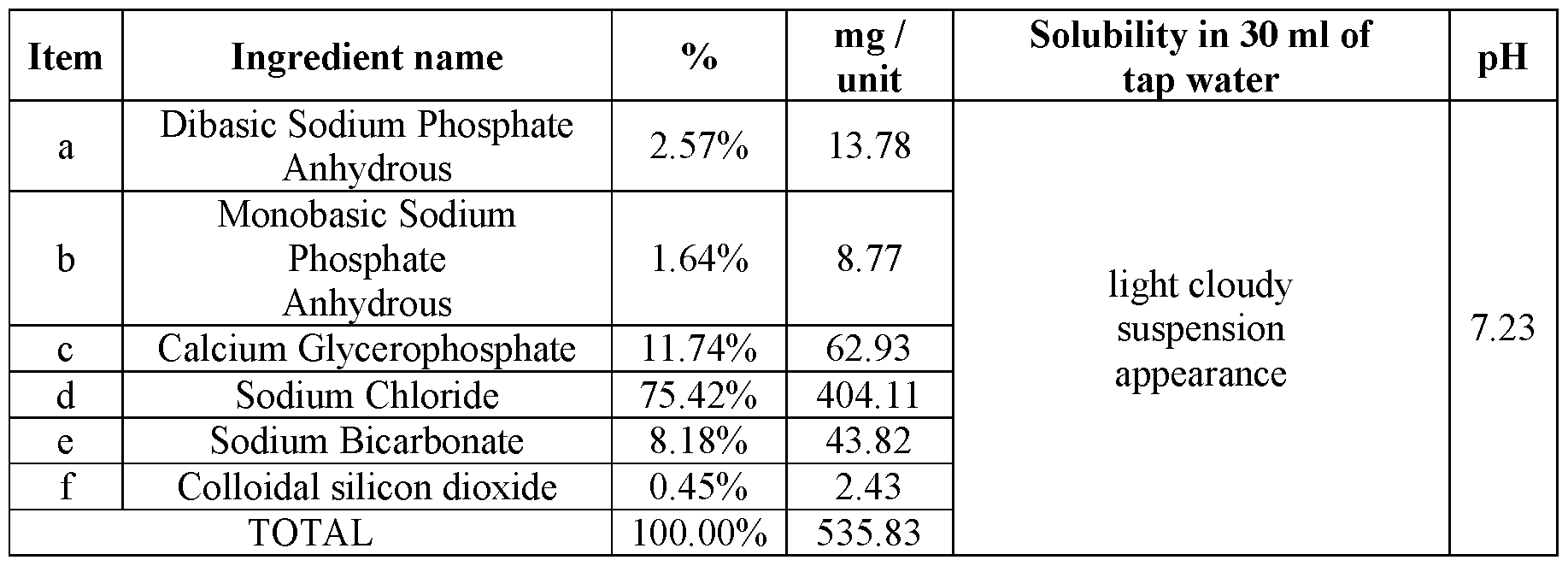 Wo2016095036a1 Formulations Of Calcium And Phosphate For Oral