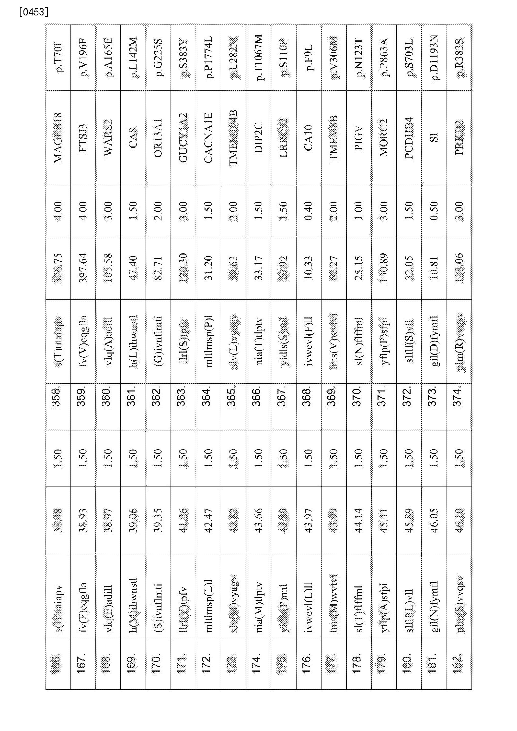 Figure CN107847572AD00801