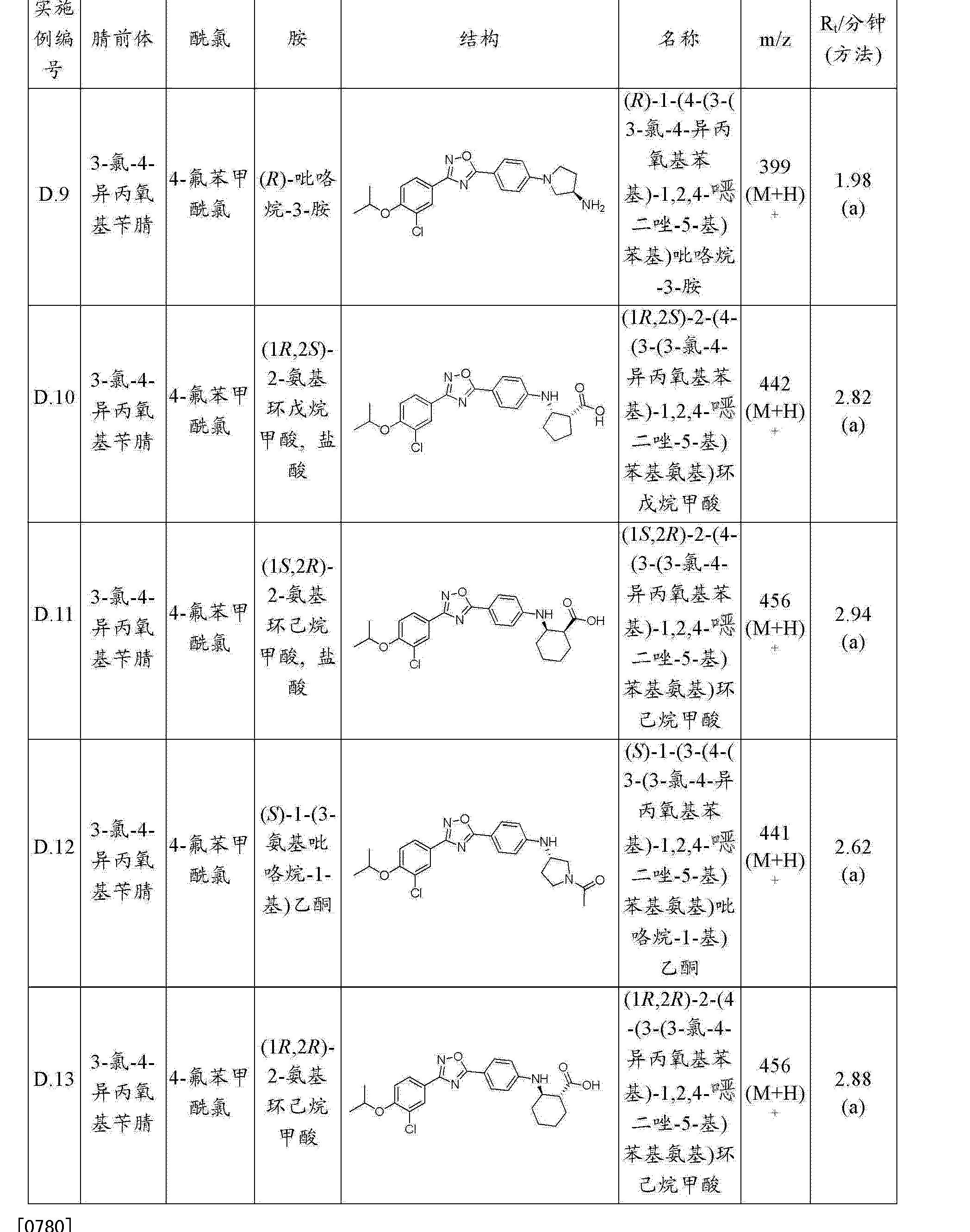 CN102762102A - Novel oxadiazole compounds - Google Patents