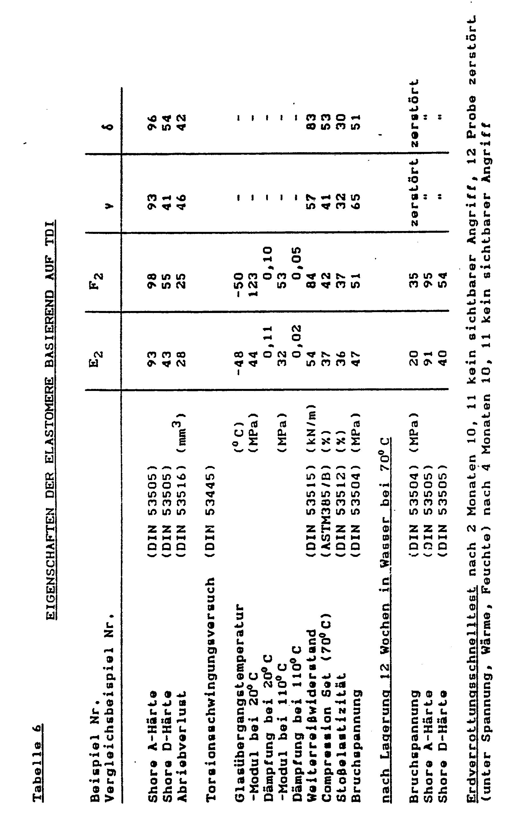 B. die oben angeführten Verbindungen Polyaminoamide und Imidazolingruppen wobei das Verhältnis der Gruppen NCO/OH = 2 ist und weitere Umsetzung des.