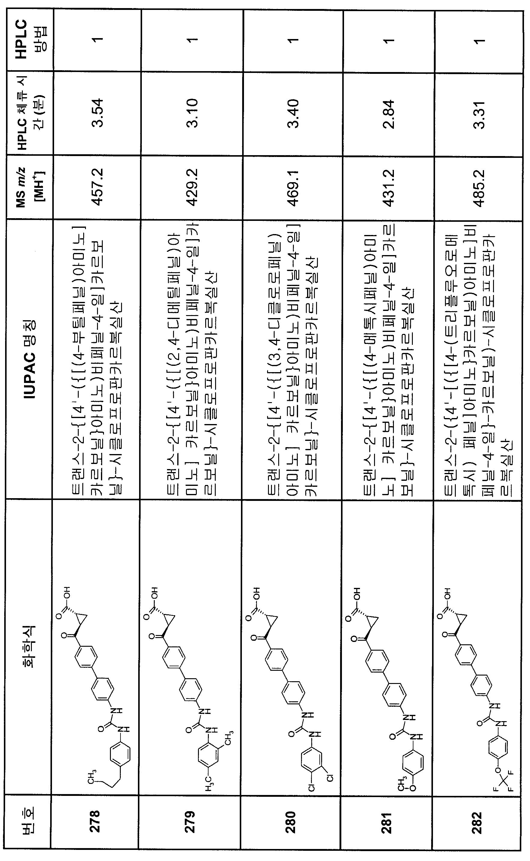 Figure 112007082249387-PCT00230