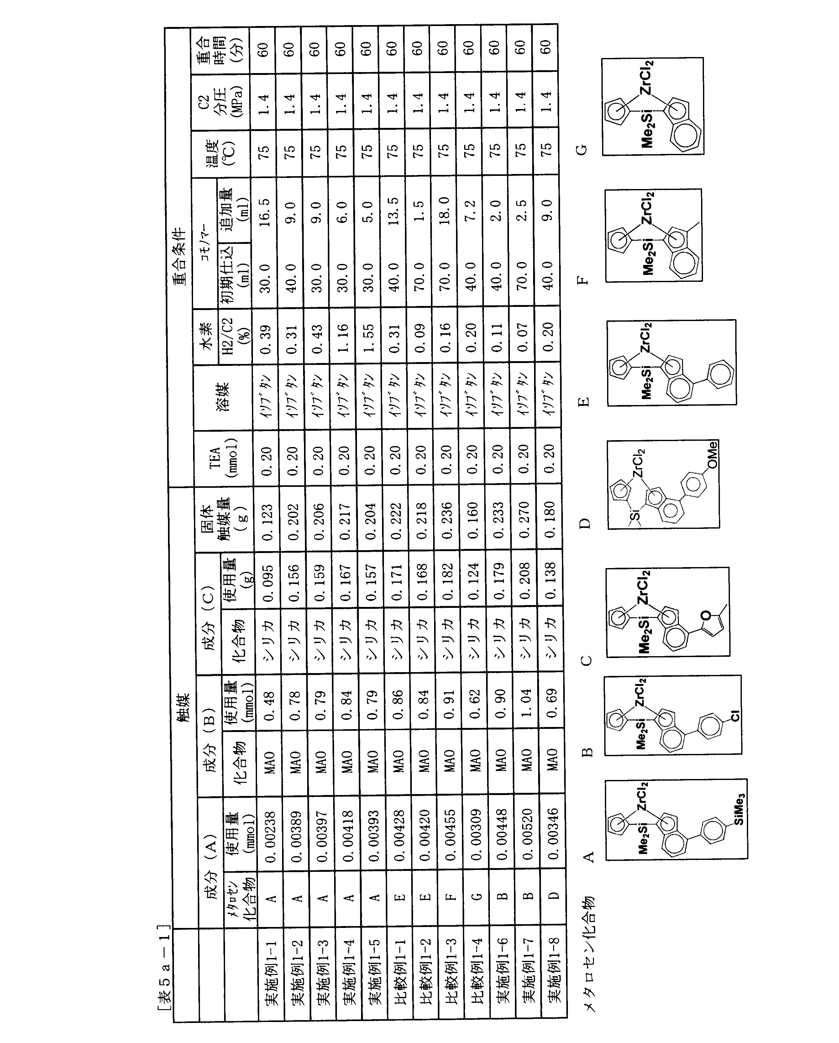 Figure JPOXMLDOC01-appb-T000099