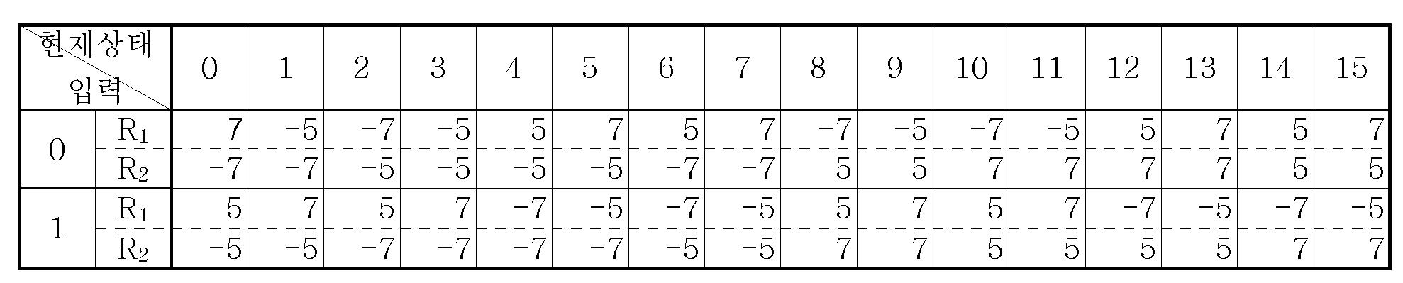 Figure 112005051695892-pat00007