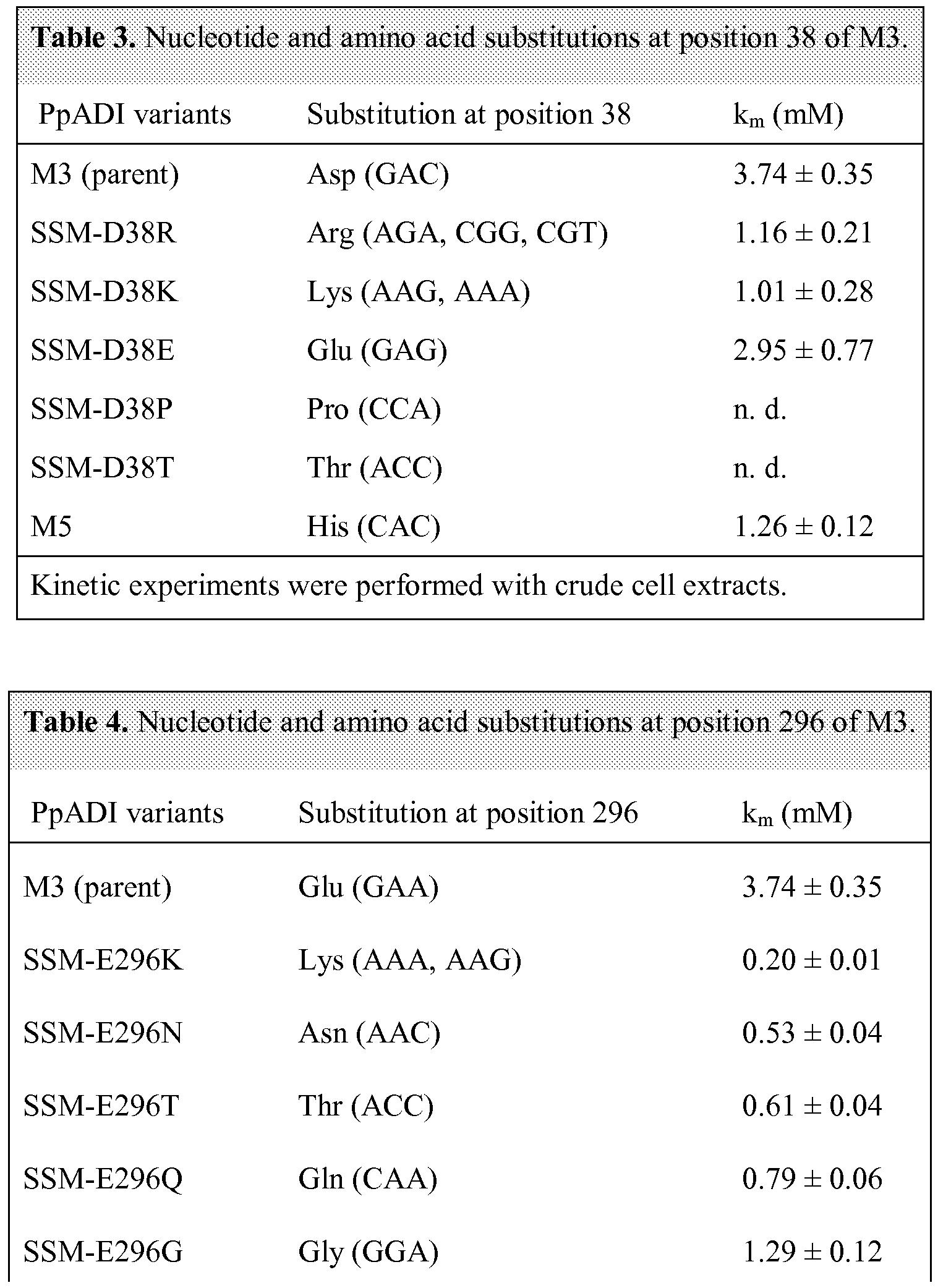 WO2011029696A1 - Directed evolution of arginine deiminase