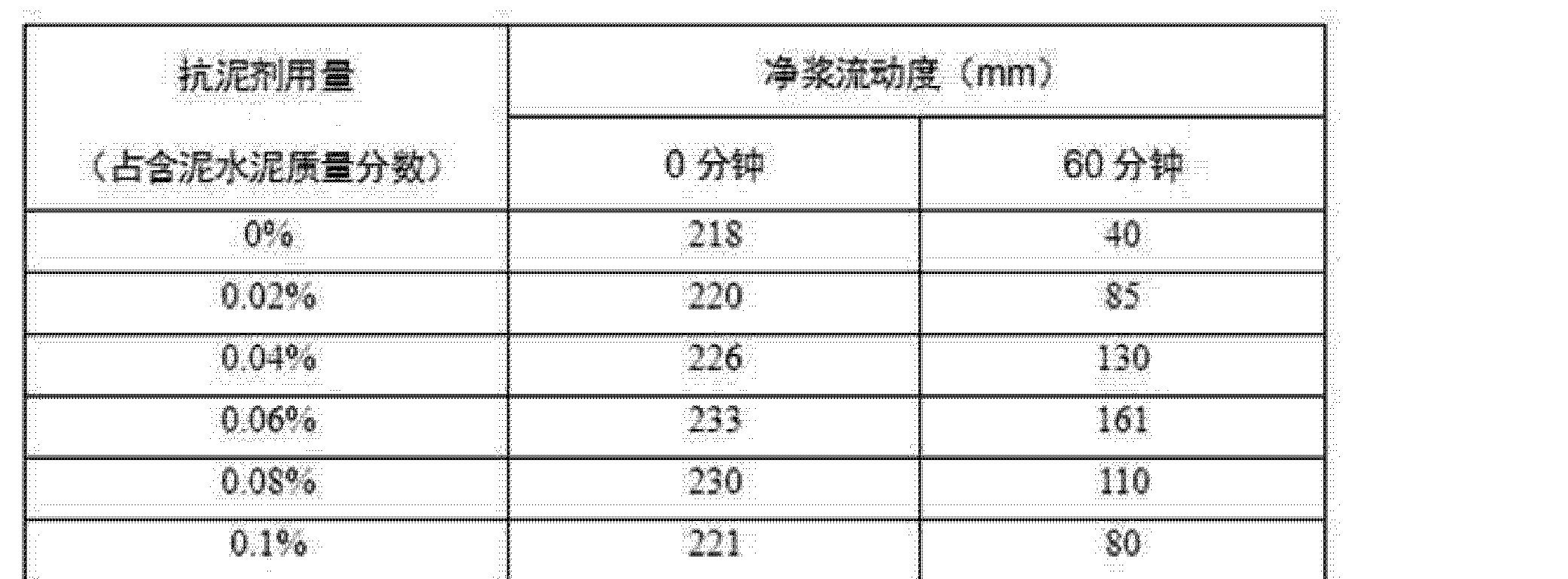 Figure CN102617811BD00102