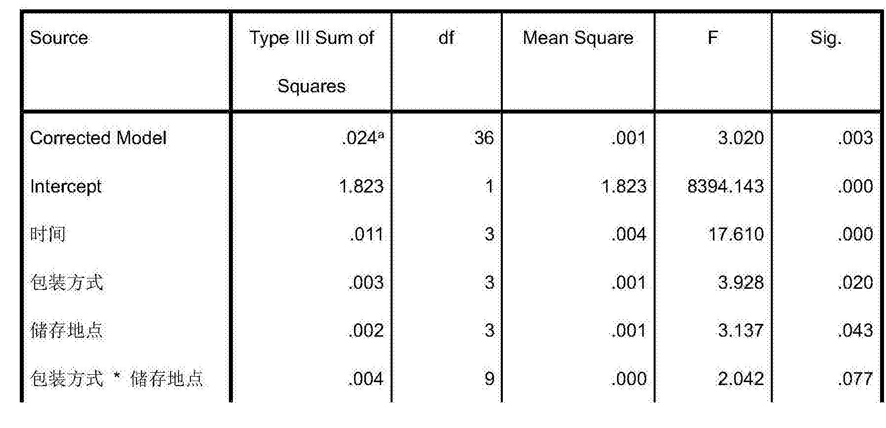 Figure CN106617274AD00153