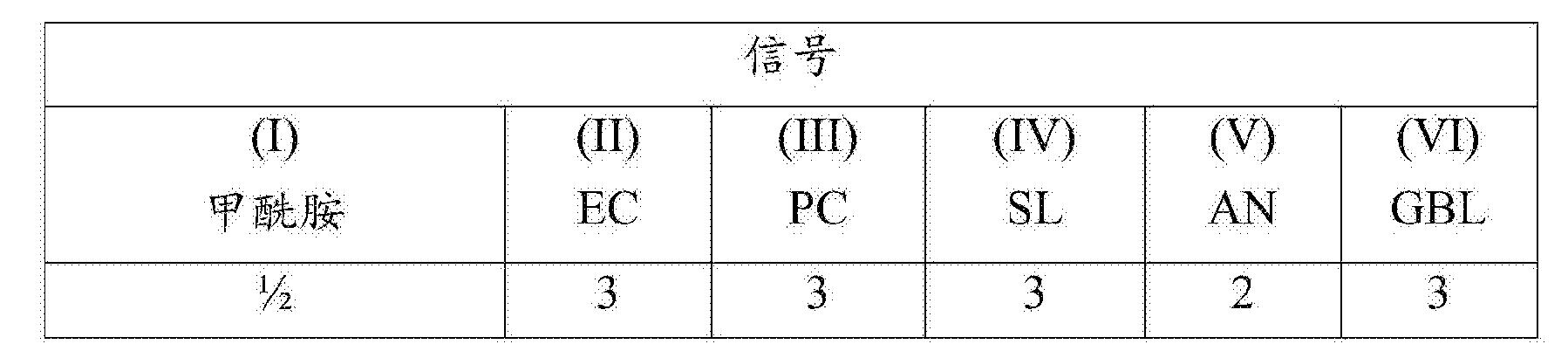 Figure CN102046808BD00401