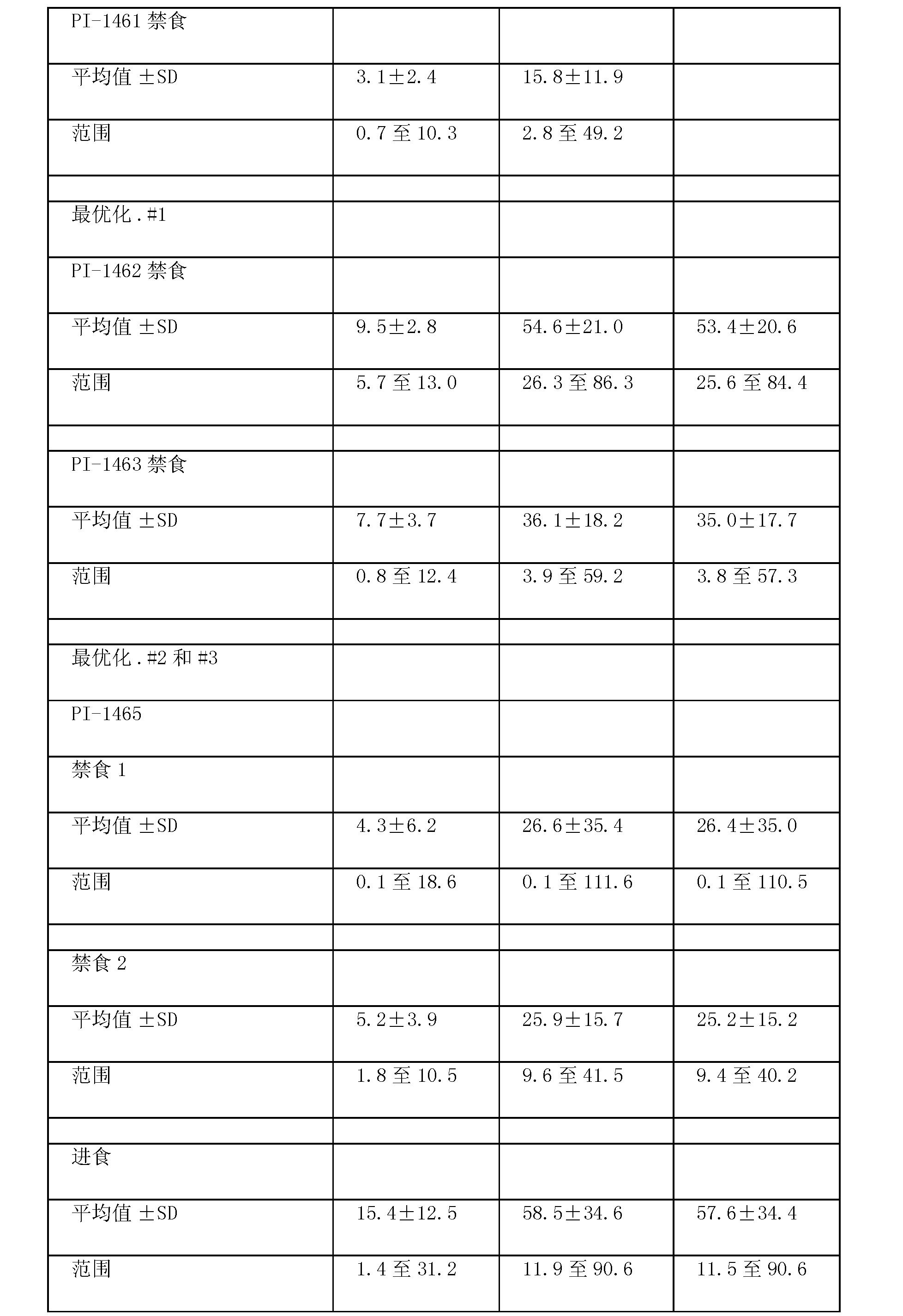 Figure CN101677963BD00491