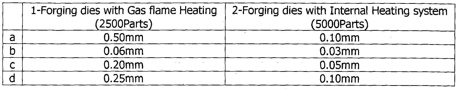 Wo2015167407a1 Forging Dies With Internal Heating System Google