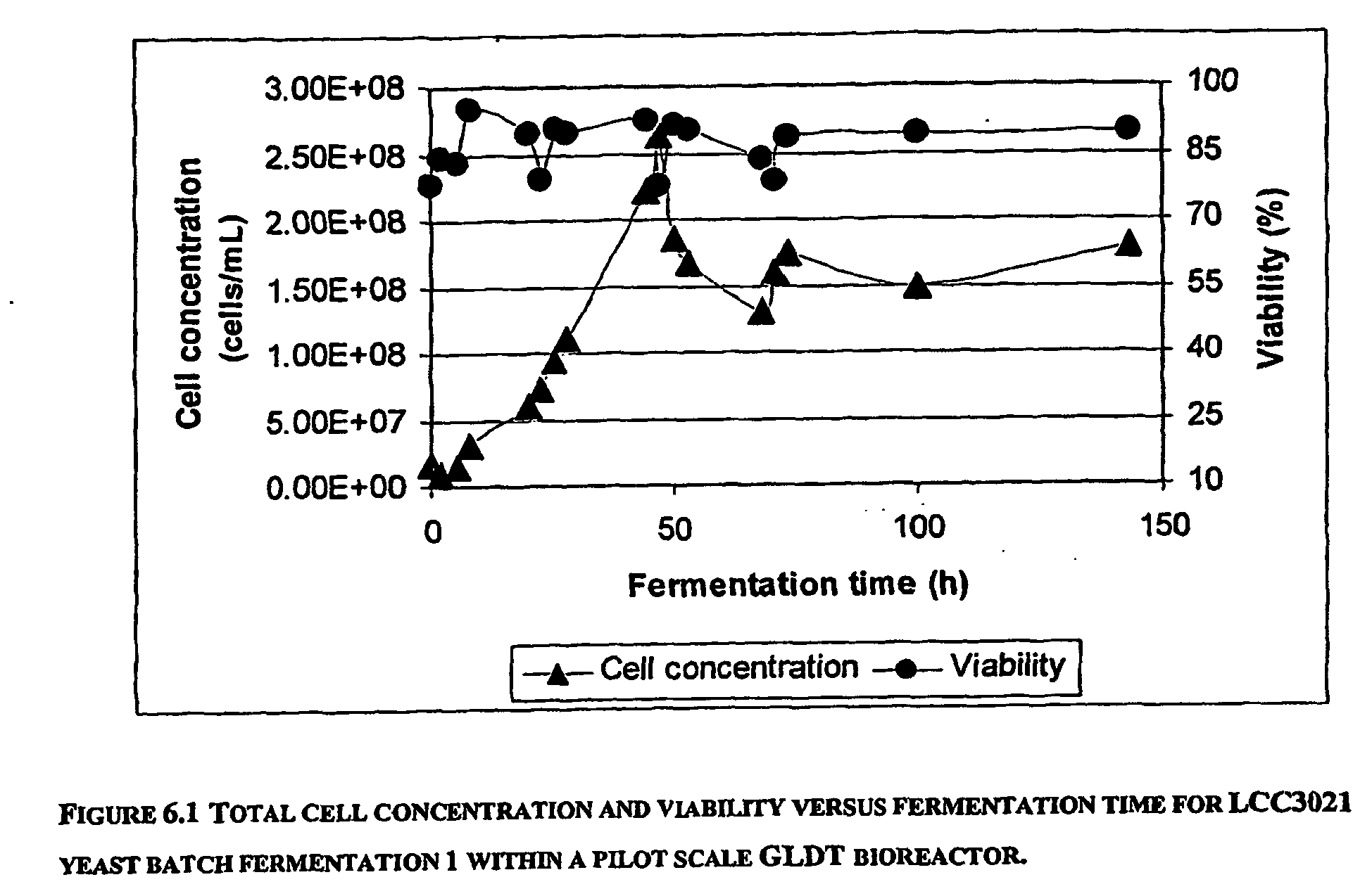 Diagram Of Depicting Stage Fermentation - Block And Schematic Diagrams •