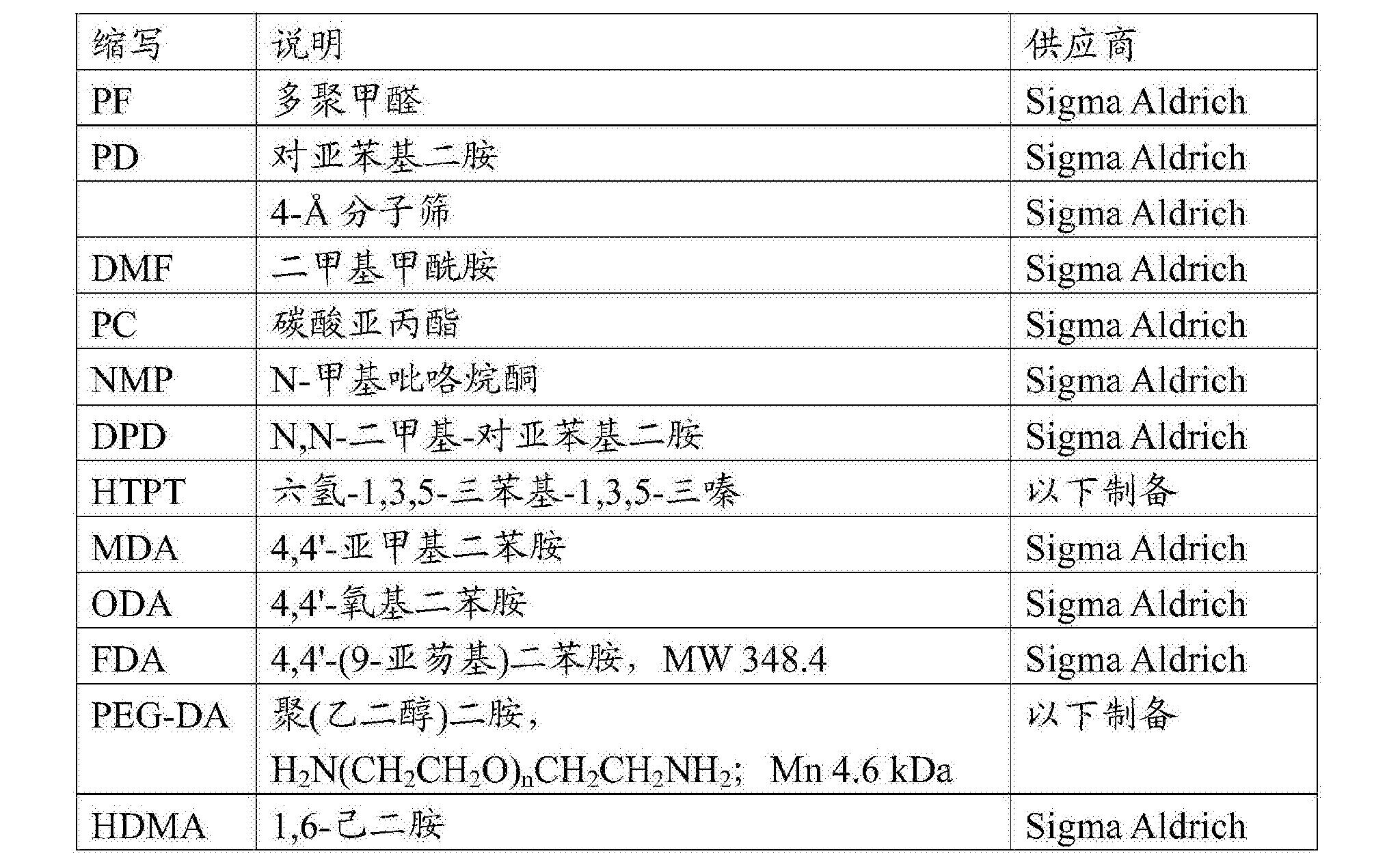Figure CN105636998BD00171