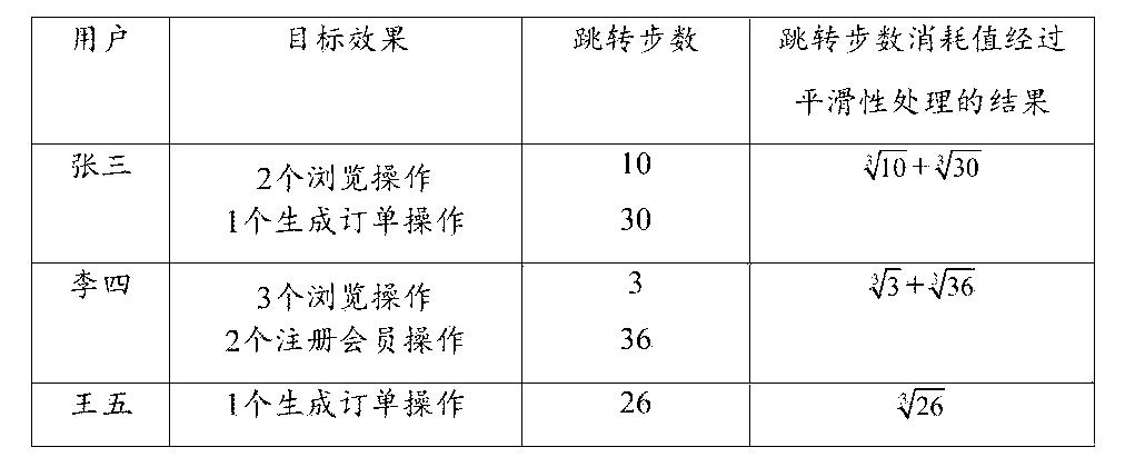 Figure CN105630840AD00154