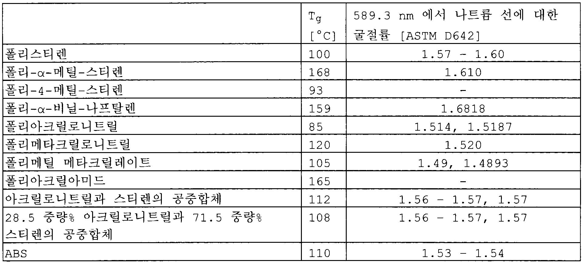 Figure 112009065455738-pct00001