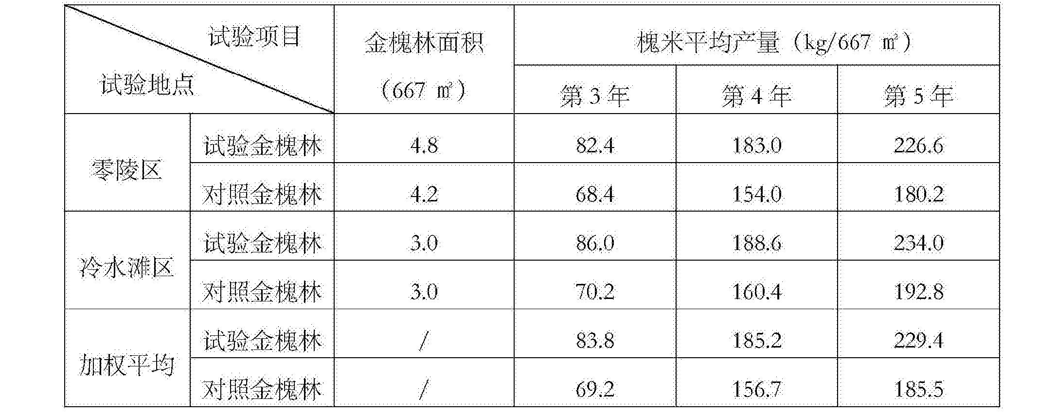Figure CN105145257BD00071
