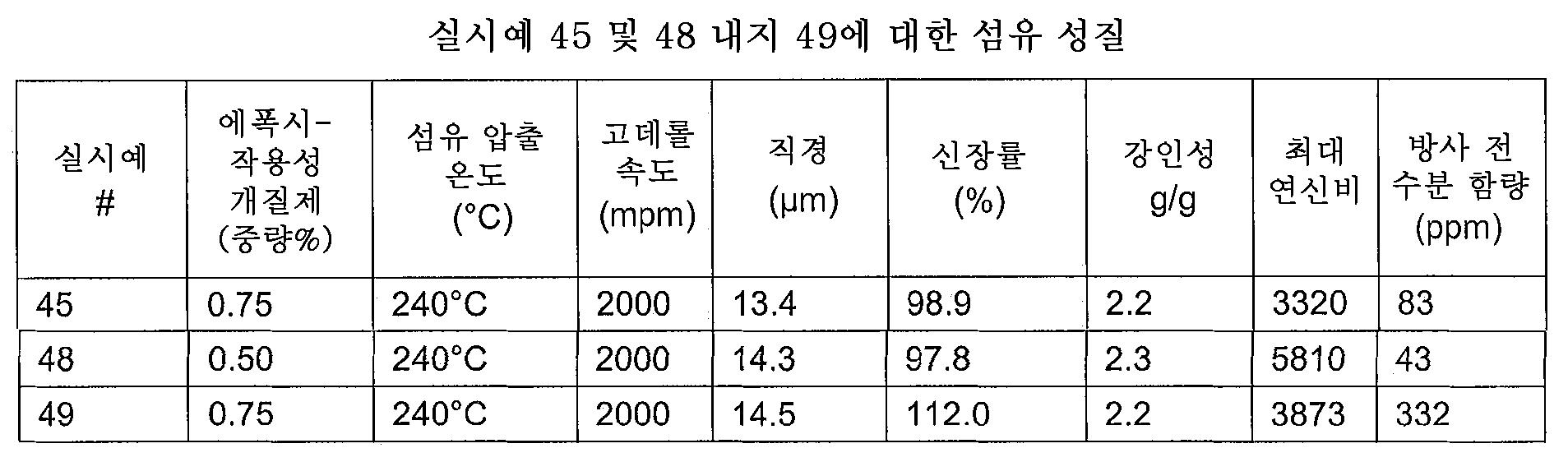 Figure 112013012318957-pct00012