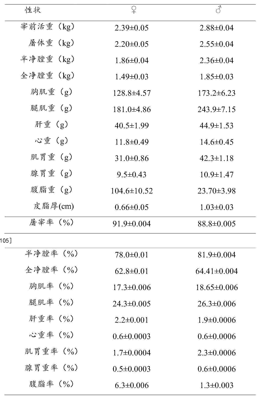 Figure CN106135132AD00141