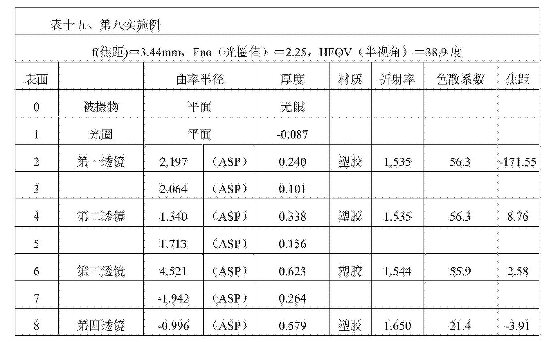 Figure CN104808316BD00311