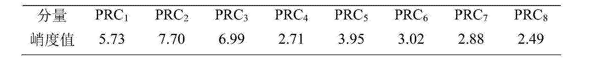 Figure CN105303033BD00081