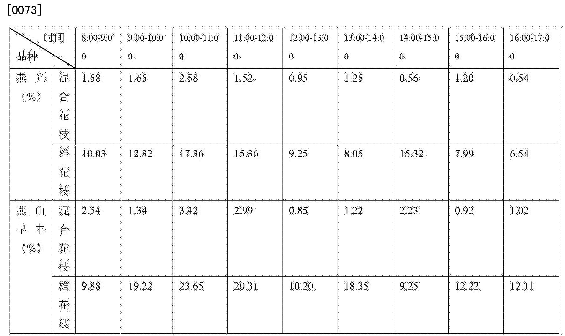 Figure CN105265304AD00071