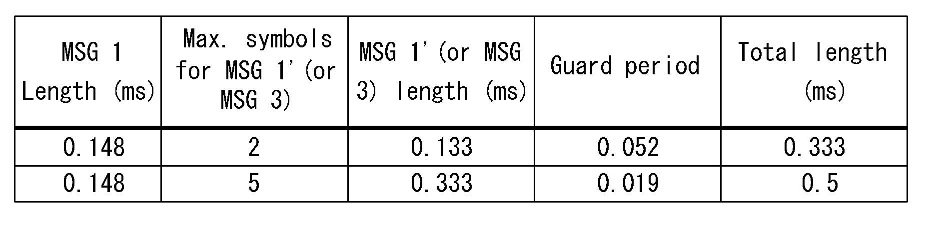 Wo2017030412a1 Random Access Procedure Performing Method In Msg 3 Logic Diagram Figure Pctkr2016009168 Appb T000020
