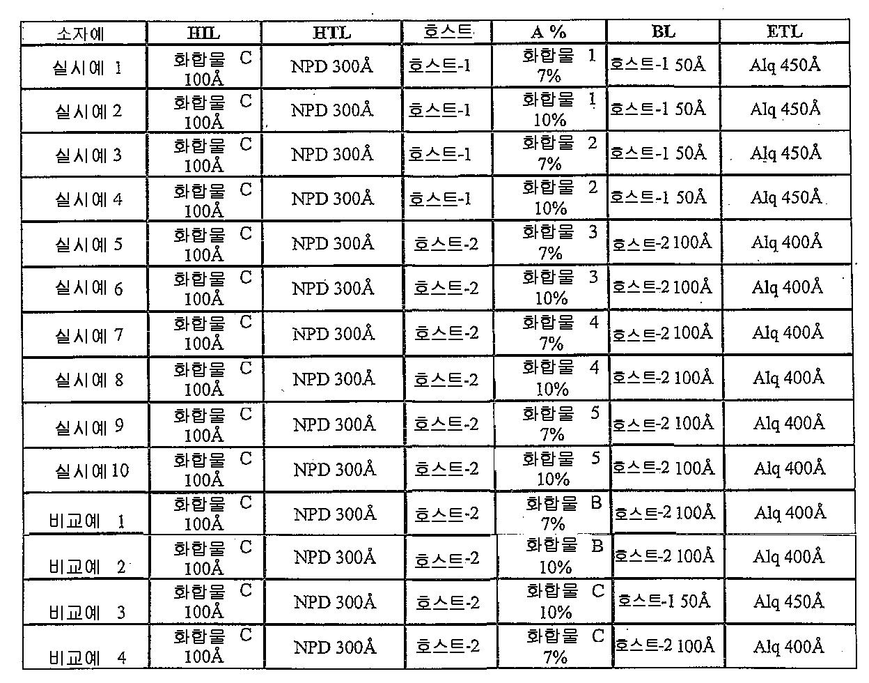 Figure 112011041668089-pct00070