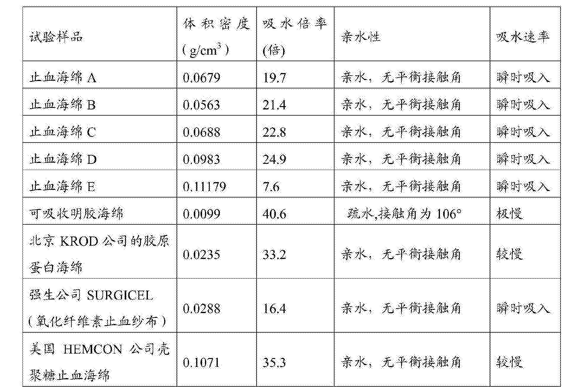 Figure CN104888264BD00251