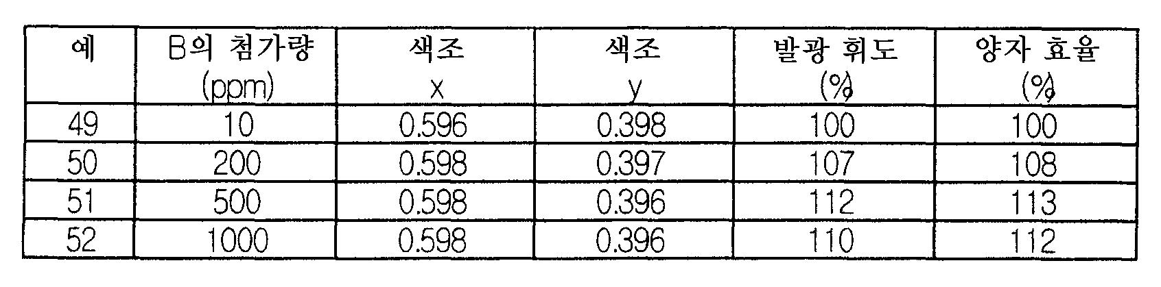 Figure 112006018872163-pct00022