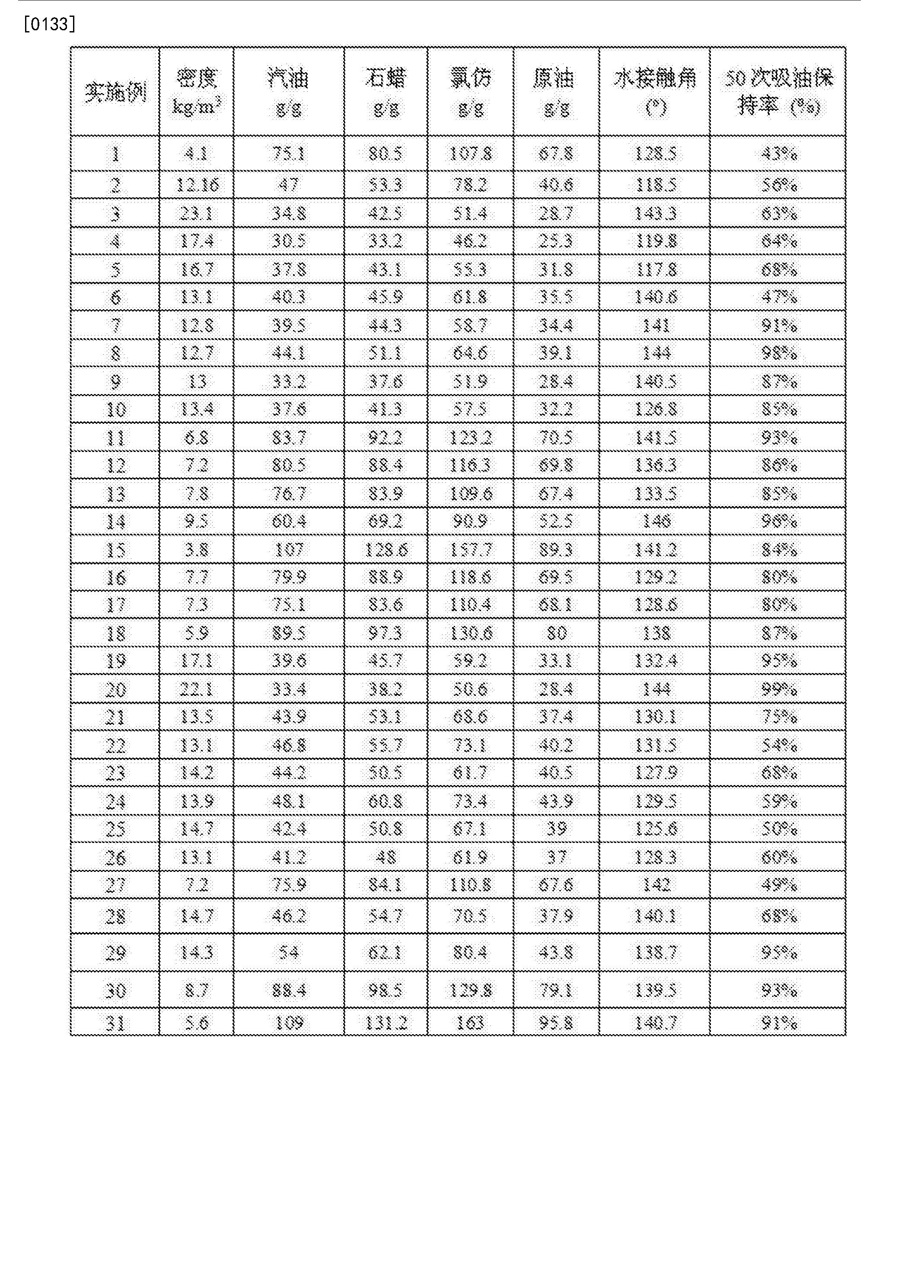 Figure CN105924686BD00131