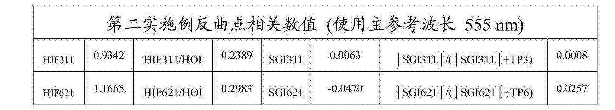 Figure CN108279482AD00312