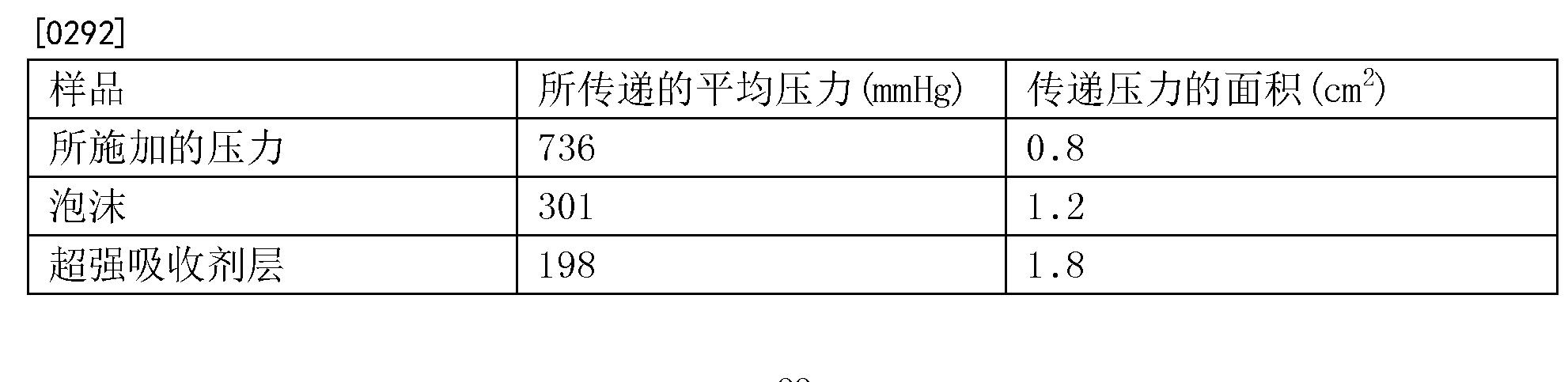 Figure CN103857365BD00222