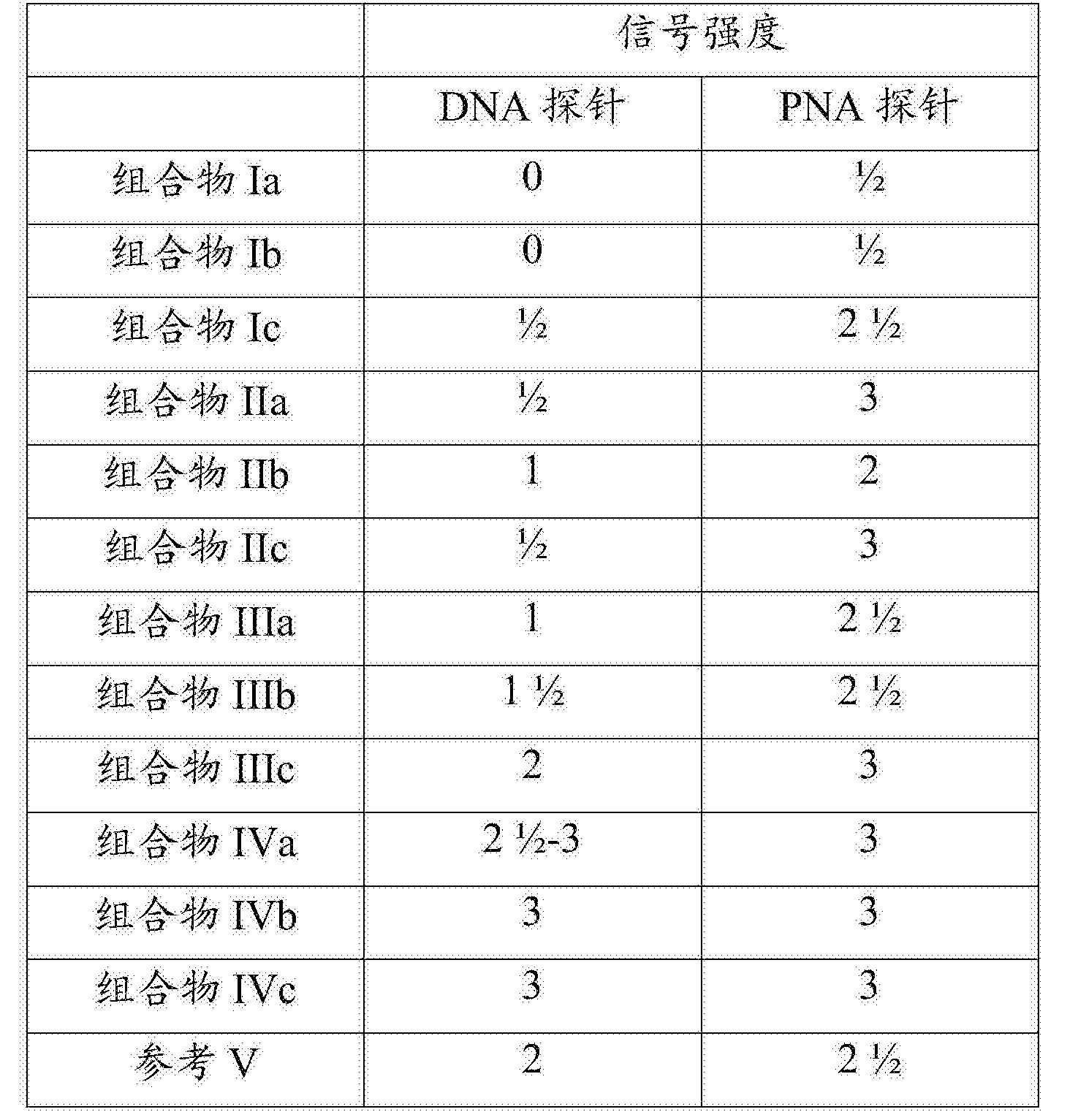 Figure CN102046808BD00441