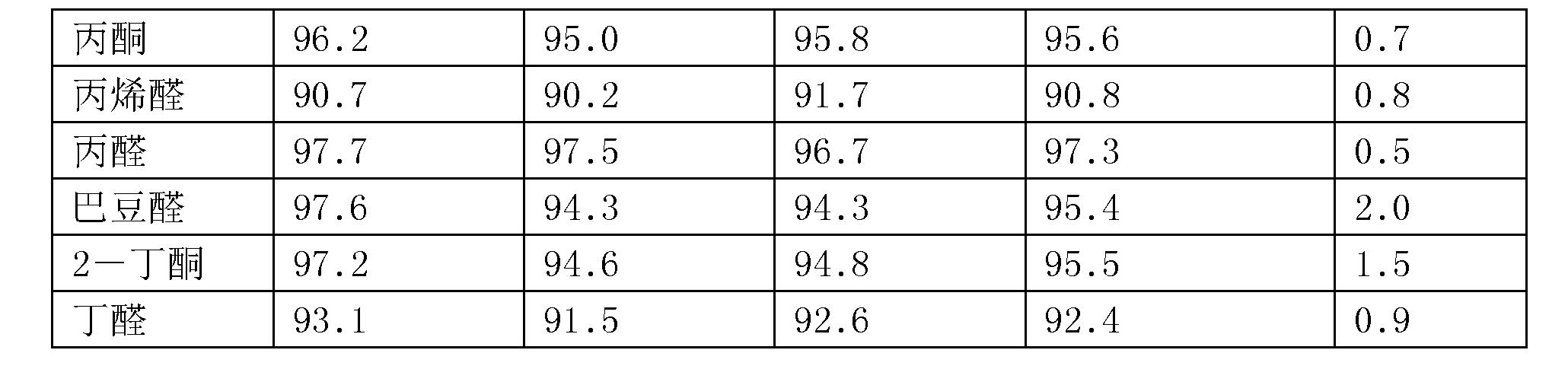Figure CN107271584AD00141
